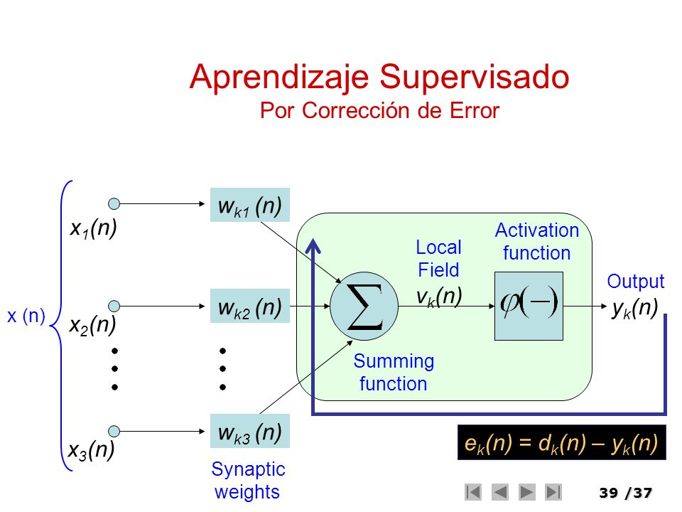 39/37 Aprendizaje Supervisado Por Corrección de Error x (n) Synaptic weights Summing function Activation function Local Field v k (n) Output y k (n) x
