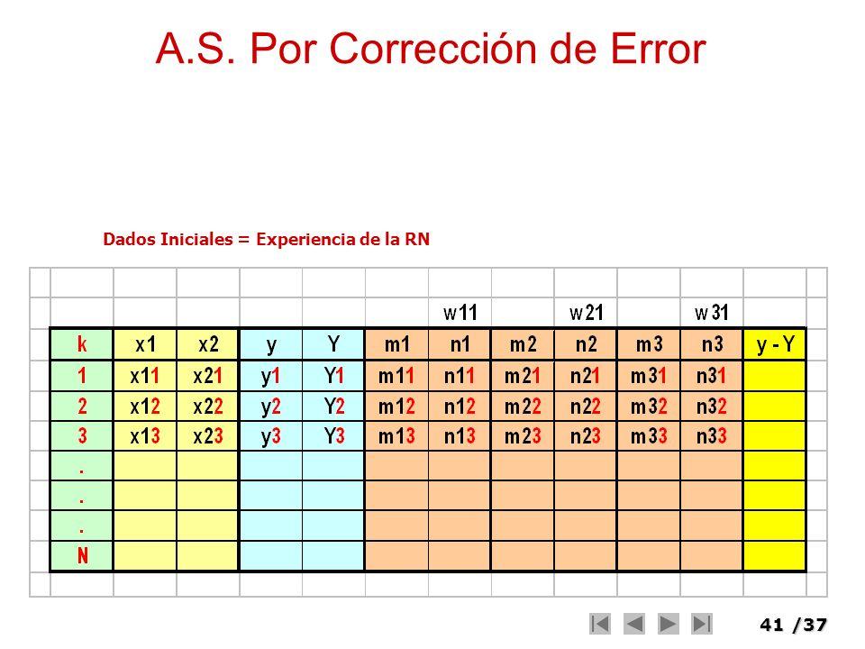 41/37 Dados Iniciales = Experiencia de la RN A.S. Por Corrección de Error