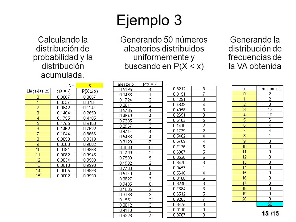 15/15 Ejemplo 3 Calculando la distribución de probabilidad y la distribución acumulada. Generando 50 números aleatorios distribuidos uniformemente y b