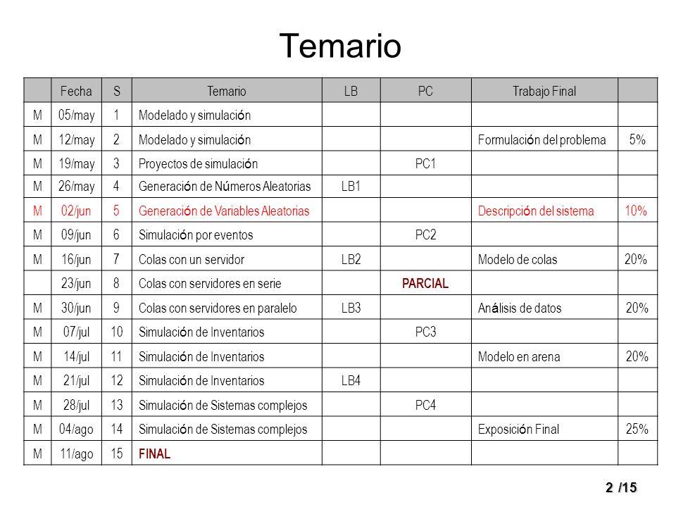 2/15 Temario FechaSTemarioLBPCTrabajo Final M05/may1Modelado y simulaci ó n M12/may2Modelado y simulaci ó n Formulaci ó n del problema5% M19/may3Proye