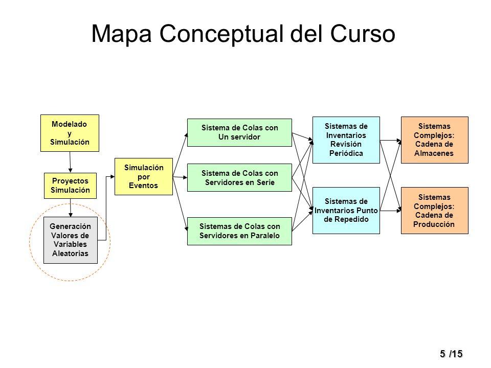 5/15 Mapa Conceptual del Curso Modelado y Simulación Proyectos Simulación Generación Valores de Variables Aleatorias Simulación por Eventos Sistema de
