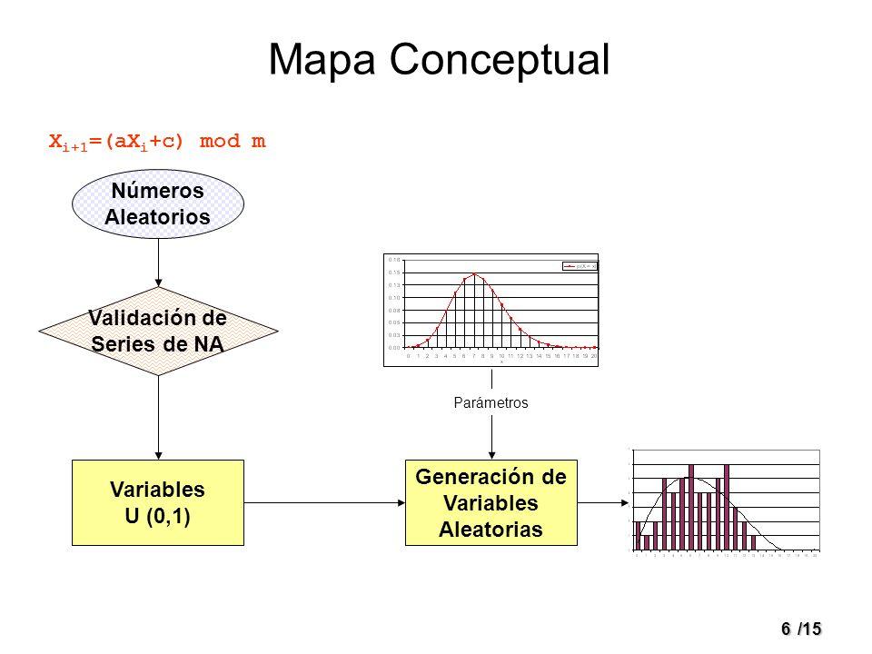 6/15 Mapa Conceptual Números Aleatorios Validación de Series de NA Variables U (0,1) Generación de Variables Aleatorias X i+1 =(aX i +c) mod m Parámet