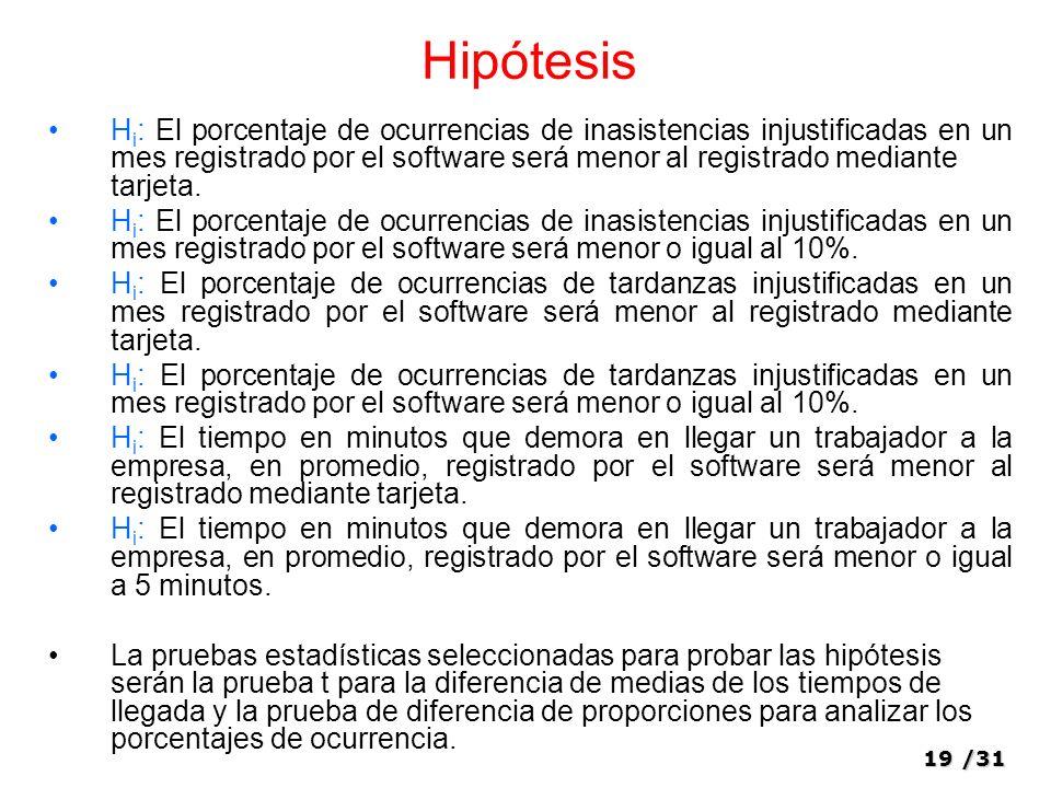 19/31 Hipótesis H i : El porcentaje de ocurrencias de inasistencias injustificadas en un mes registrado por el software será menor al registrado mediante tarjeta.