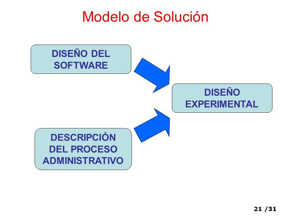 21/31 Modelo de Solución DISEÑO DEL SOFTWARE DESCRIPCIÓN DEL PROCESO ADMINISTRATIVO DISEÑO EXPERIMENTAL