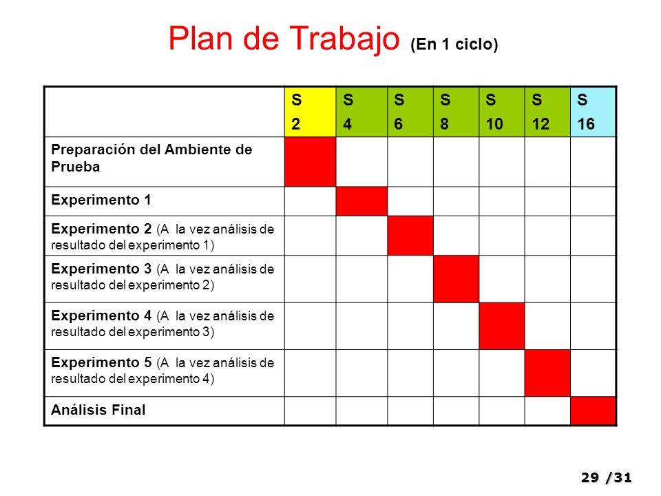 29/31 Plan de Trabajo (En 1 ciclo) S2S2 S4S4 S6S6 S8S8 S 10 S 12 S 16 Preparación del Ambiente de Prueba Experimento 1 Experimento 2 (A la vez análisis de resultado del experimento 1) Experimento 3 (A la vez análisis de resultado del experimento 2) Experimento 4 (A la vez análisis de resultado del experimento 3) Experimento 5 (A la vez análisis de resultado del experimento 4) Análisis Final