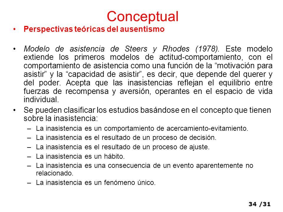 34/31 Conceptual Perspectivas teóricas del ausentismo Modelo de asistencia de Steers y Rhodes (1978).