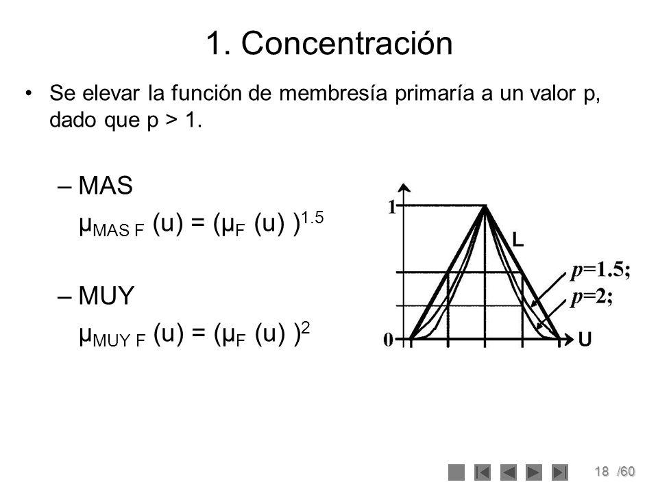 18/60 1. Concentración Se elevar la función de membresía primaría a un valor p, dado que p > 1. –MAS μ MAS F (u) = (μ F (u) ) 1.5 –MUY μ MUY F (u) = (