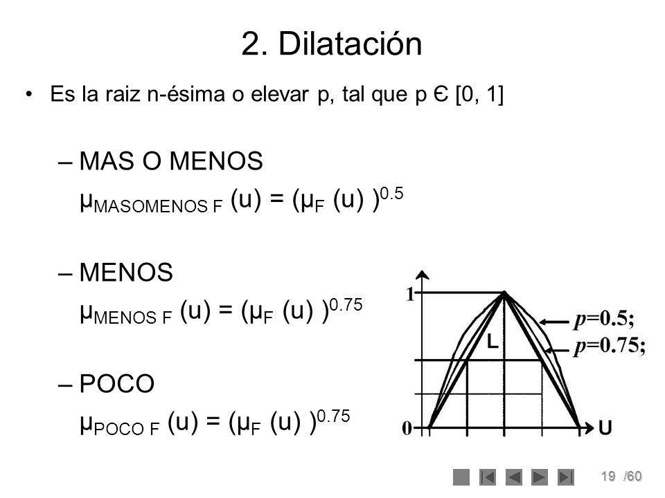 19/60 2. Dilatación Es la raiz n-ésima o elevar p, tal que p Є [0, 1] –MAS O MENOS μ MASOMENOS F (u) = (μ F (u) ) 0.5 –MENOS μ MENOS F (u) = (μ F (u)