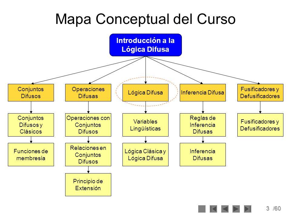 3/60 Mapa Conceptual del Curso Conjuntos Difusos y Clásicos Operaciones con Conjuntos Difusos Funciones de membresía Relaciones en Conjuntos Difusos P