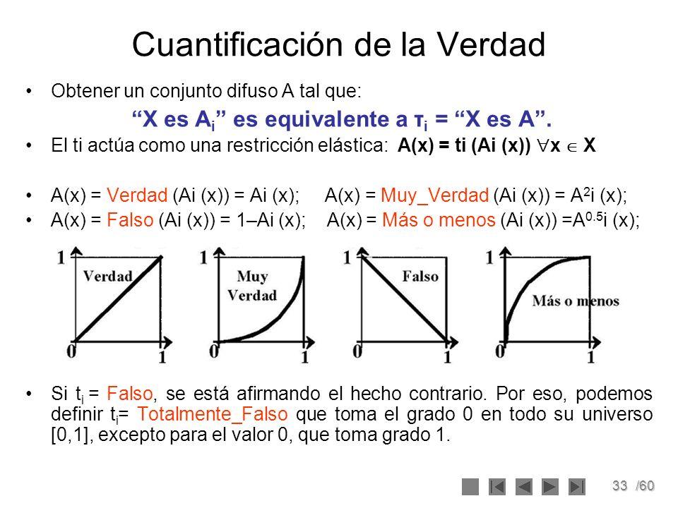 33/60 Cuantificación de la Verdad Obtener un conjunto difuso A tal que: X es A i es equivalente a τ i = X es A. El ti actúa como una restricción elást