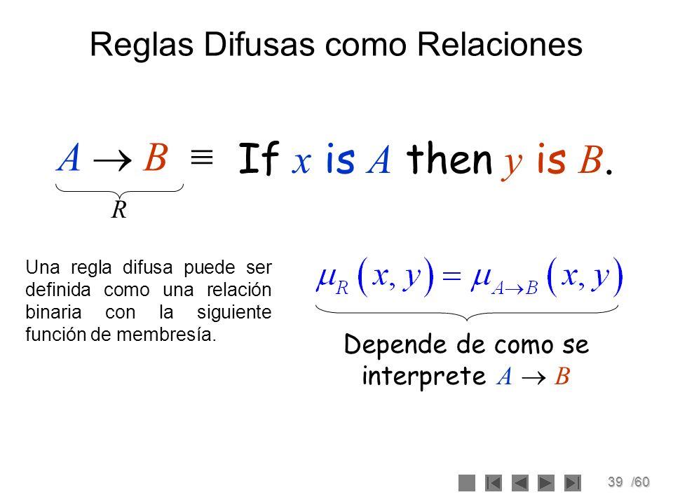 39/60 Reglas Difusas como Relaciones If x is A then y is B. R Una regla difusa puede ser definida como una relación binaria con la siguiente función d