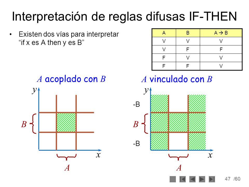 47/60 Interpretación de reglas difusas IF-THEN Existen dos vías para interpretar if x es A then y es B ABA B VVV VFF FVV FFV A B A vinculado con B x x