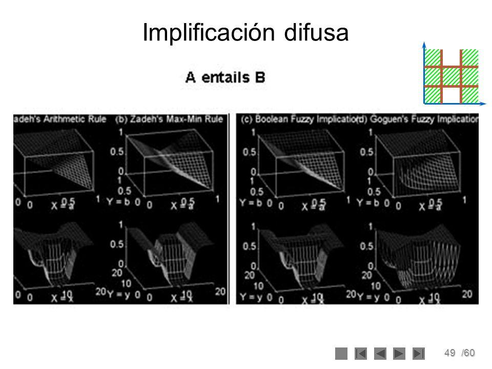 49/60 Implificación difusa