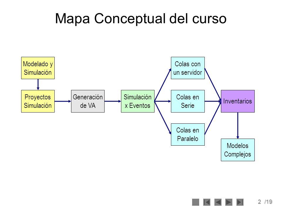2/19 Mapa Conceptual del curso Modelado y Simulación Simulación x Eventos Proyectos Simulación Colas en Serie Colas con un servidor Colas en Paralelo