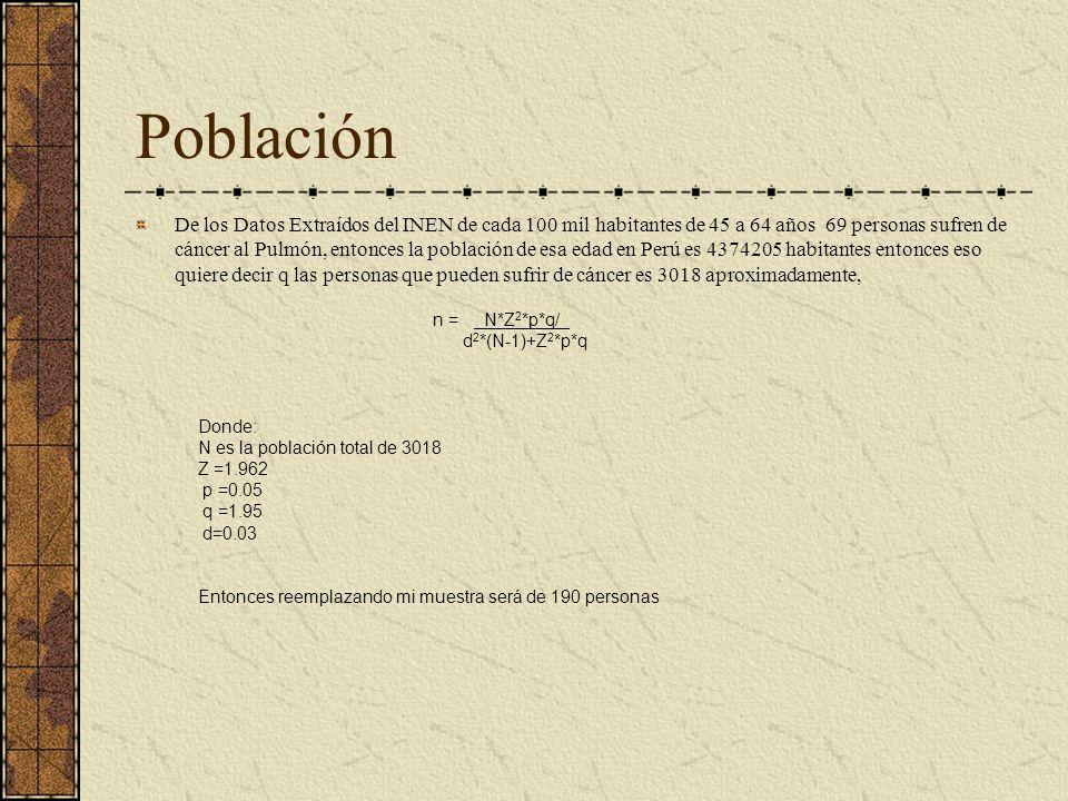 Población De los Datos Extraídos del INEN de cada 100 mil habitantes de 45 a 64 años 69 personas sufren de cáncer al Pulmón, entonces la población de
