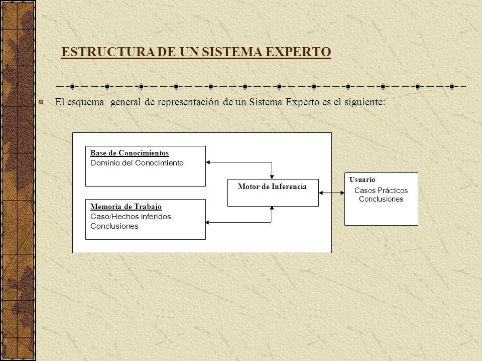 ESTRUCTURA DE UN SISTEMA EXPERTO El esquema general de representación de un Sistema Experto es el siguiente: Base de Conocimientos Dominio del Conocim
