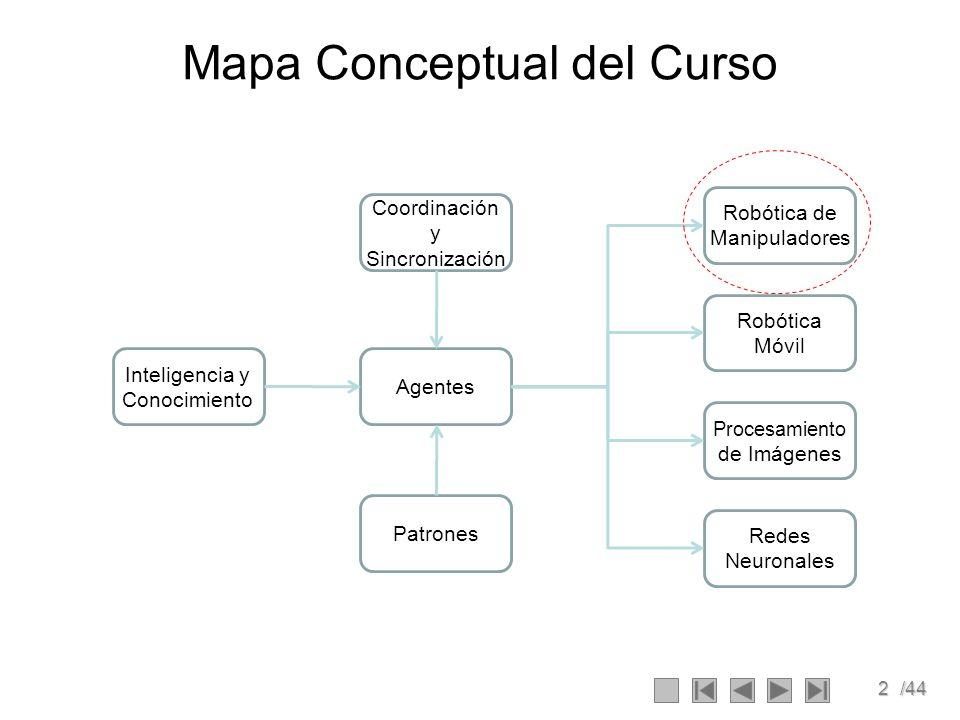 2/44 Mapa Conceptual del Curso Inteligencia y Conocimiento Patrones Agentes Coordinación y Sincronización Robótica de Manipuladores Robótica Móvil Pro