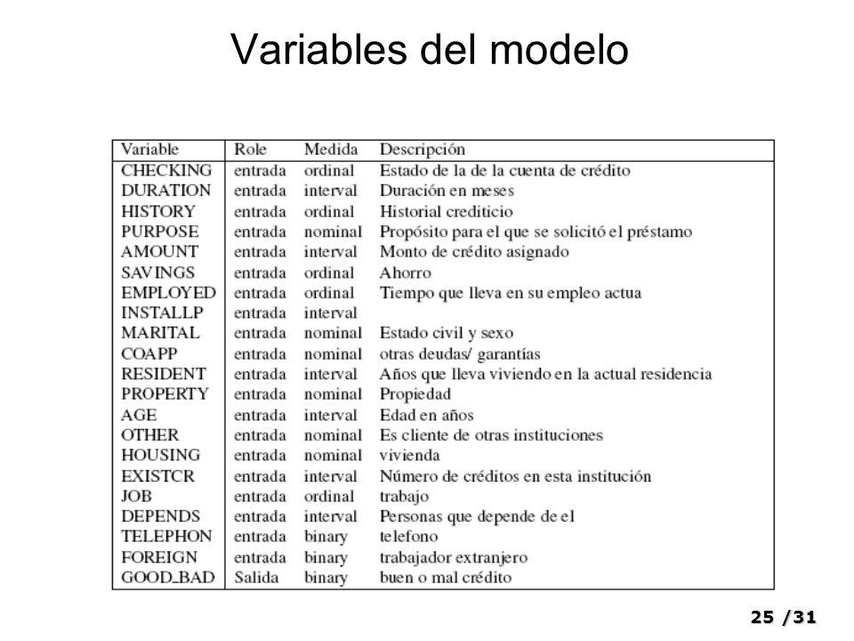 25/31 Variables del modelo