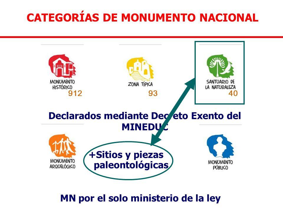 CATEGORÍAS DE MONUMENTO NACIONAL MN por el solo ministerio de la ley Declarados mediante Decreto Exento del MINEDUC +Sitios y piezas paleontológicas 9