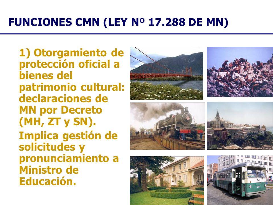 FUNCIONES CMN (LEY Nº 17.288 DE MN) 1) Otorgamiento de protección oficial a bienes del patrimonio cultural: declaraciones de MN por Decreto (MH, ZT y