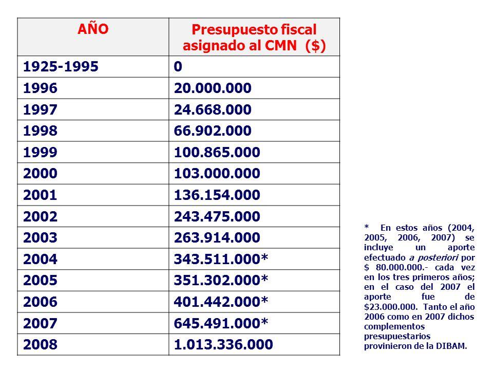 AÑOPresupuesto fiscal asignado al CMN ($) 1925-19950 199620.000.000 199724.668.000 199866.902.000 1999100.865.000 2000103.000.000 2001136.154.000 2002