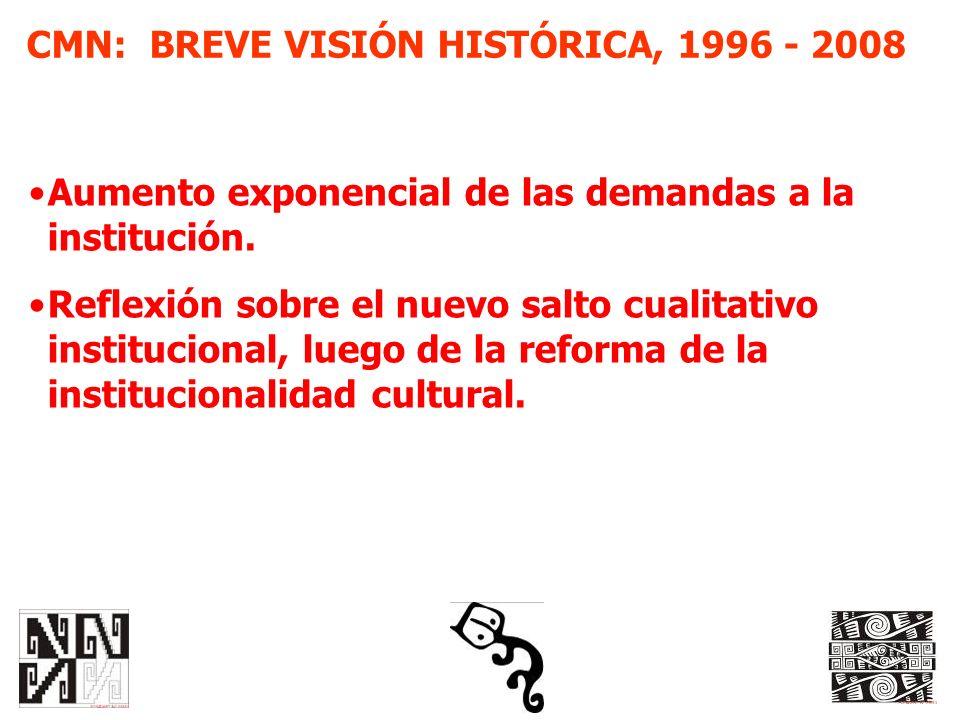 CMN: BREVE VISIÓN HISTÓRICA, 1996 - 2008 Aumento exponencial de las demandas a la institución. Reflexión sobre el nuevo salto cualitativo instituciona