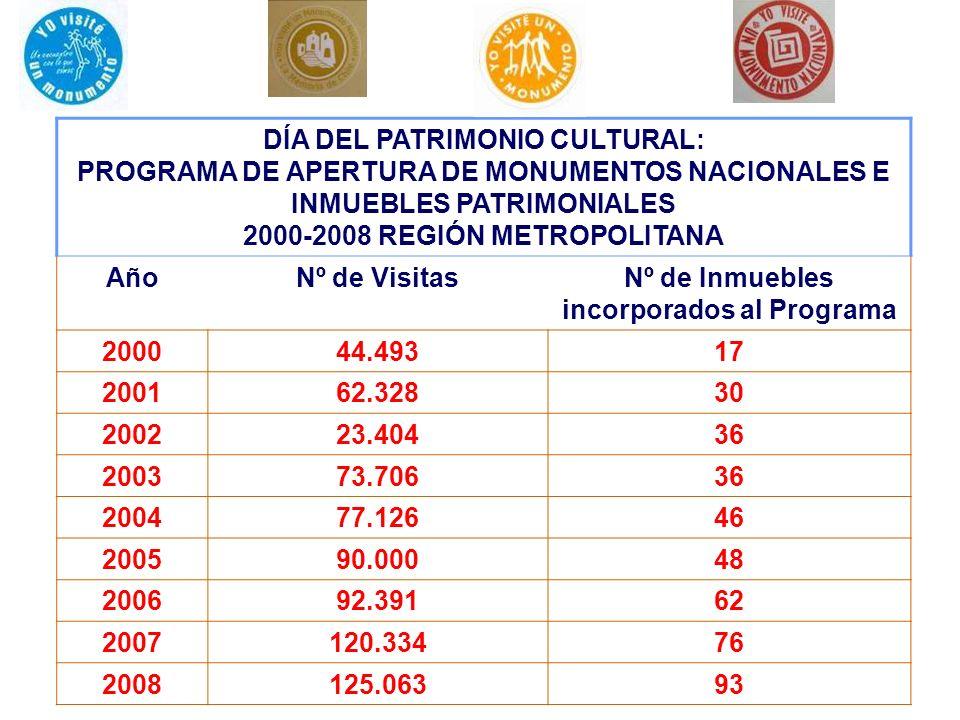 DÍA DEL PATRIMONIO CULTURAL: PROGRAMA DE APERTURA DE MONUMENTOS NACIONALES E INMUEBLES PATRIMONIALES 2000-2008 REGIÓN METROPOLITANA AñoNº de VisitasNº
