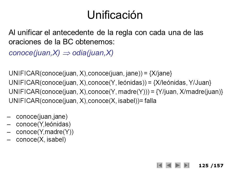 125/157 Unificación Al unificar el antecedente de la regla con cada una de las oraciones de la BC obtenemos: conoce(juan,X) odia(juan,X) UNIFICAR(cono