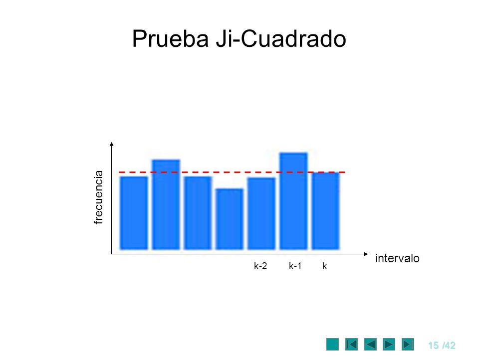 15/42 Prueba Ji-Cuadrado kk-1k-2 intervalo frecuencia