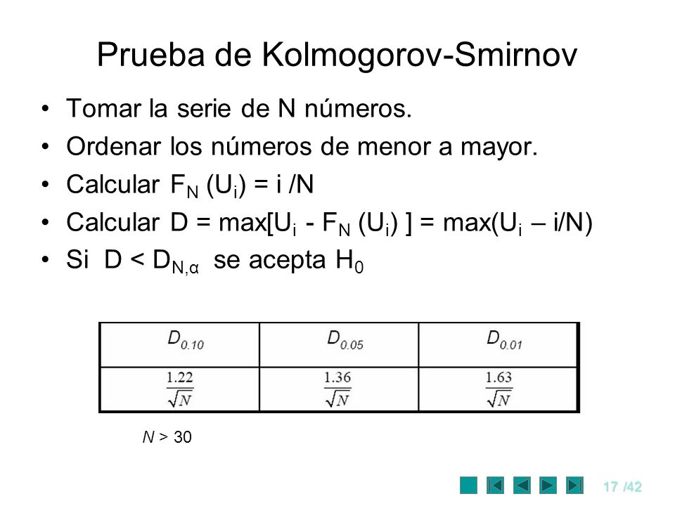 17/42 Prueba de Kolmogorov-Smirnov Tomar la serie de N números. Ordenar los números de menor a mayor. Calcular F N (U i ) = i /N Calcular D = max[U i