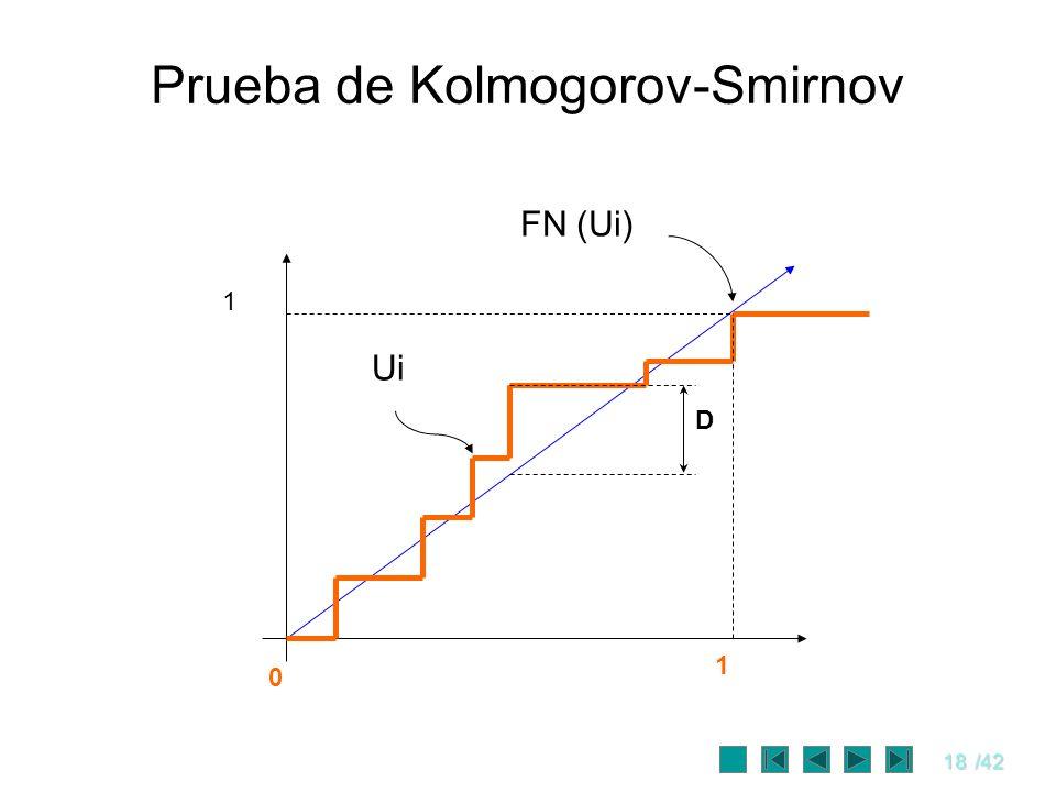 18/42 Prueba de Kolmogorov-Smirnov D 1 0 1 FN (Ui) Ui