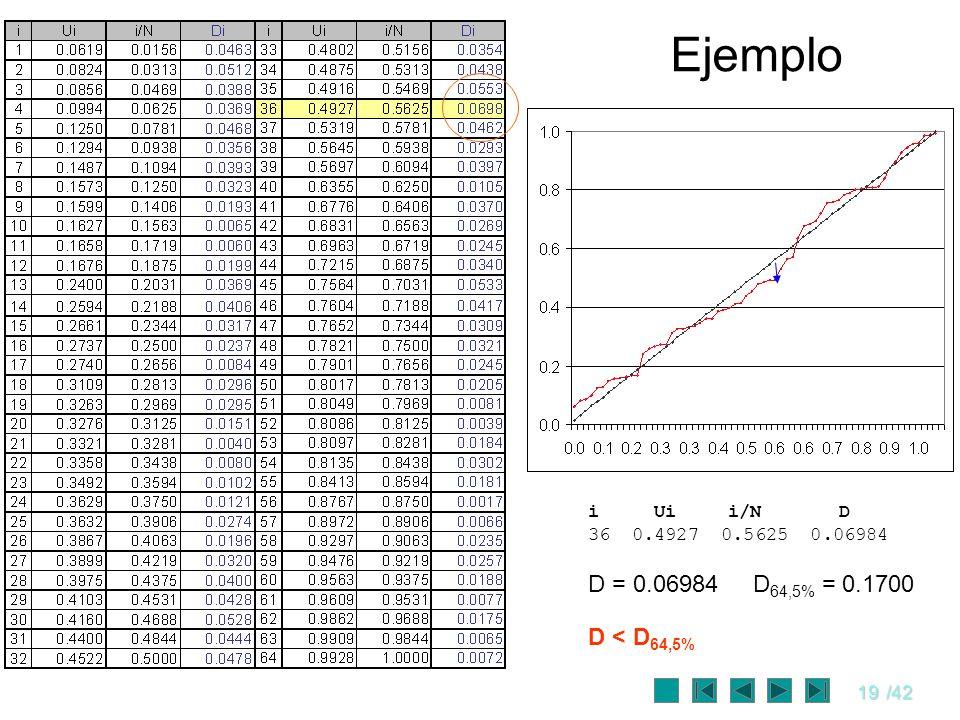 19/42 Ejemplo i Ui i/N D 36 0.4927 0.5625 0.06984 D = 0.06984 D 64,5% = 0.1700 D < D 64,5%