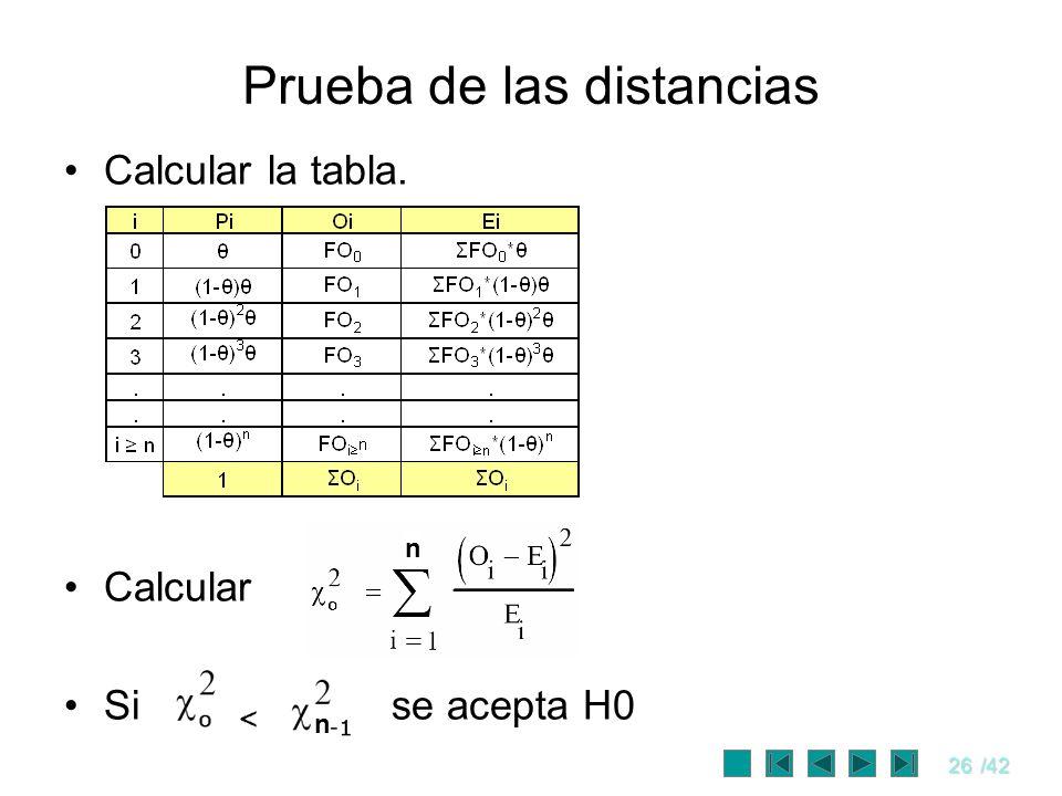 26/42 Prueba de las distancias Calcular la tabla. Calcular Si se acepta H0 n n