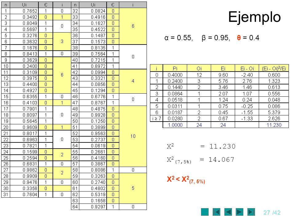 27/42 Ejemplo α = 0.55, β = 0.95, θ = 0.4 X 2 = 11.230 X 2 (7,5%) = 14.067 X 2 < X 2 (7, 5%)