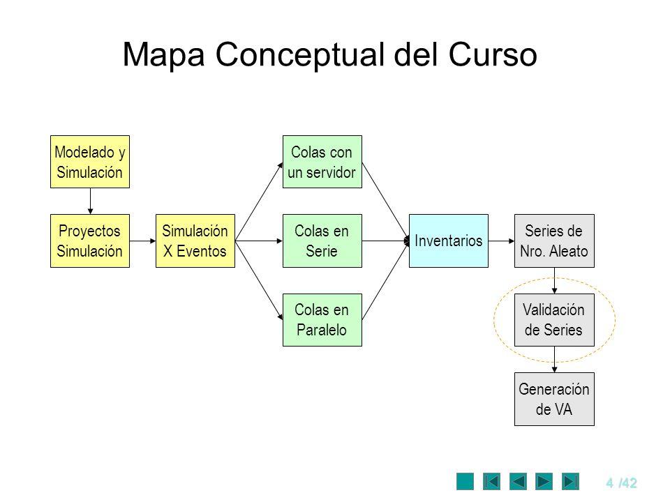 4/42 Mapa Conceptual del Curso Modelado y Simulación Simulación X Eventos Proyectos Simulación Colas en Serie Colas con un servidor Colas en Paralelo