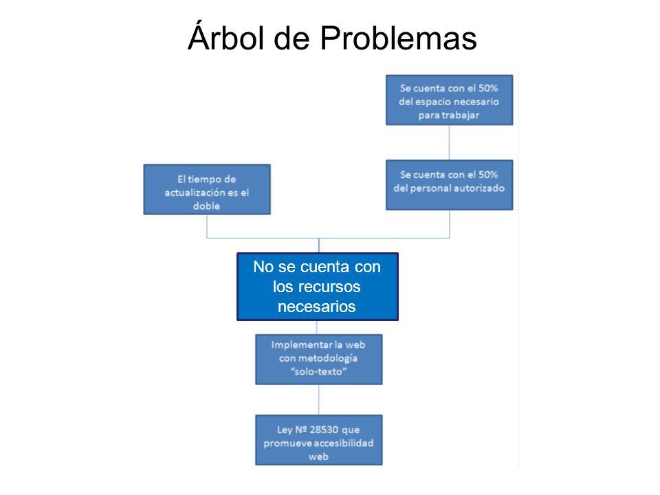 Árbol de Problemas No se cuenta con los recursos necesarios