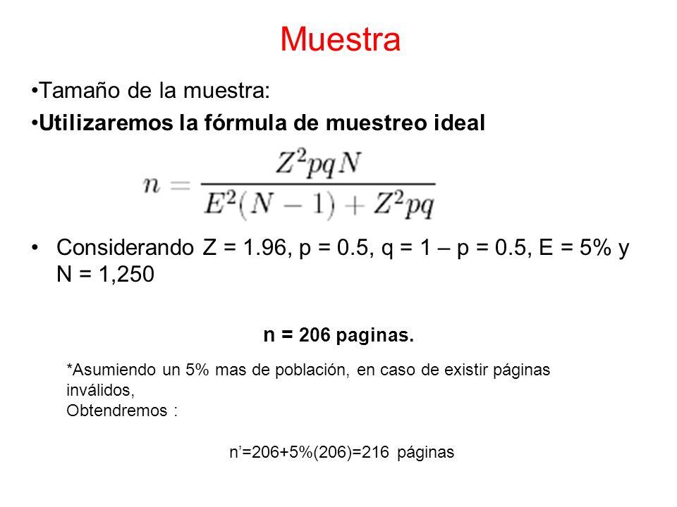 Muestra Tamaño de la muestra: Utilizaremos la fórmula de muestreo ideal Considerando Z = 1.96, p = 0.5, q = 1 – p = 0.5, E = 5% y N = 1,250 n = 206 pa