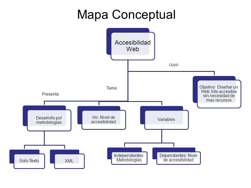 Mapa Conceptual Accesibilidad Web Desarrollo por metodologías Solo-Texto XML Ho: Nivel de accesibilidad Variables Independientes: Metodologías Dependi