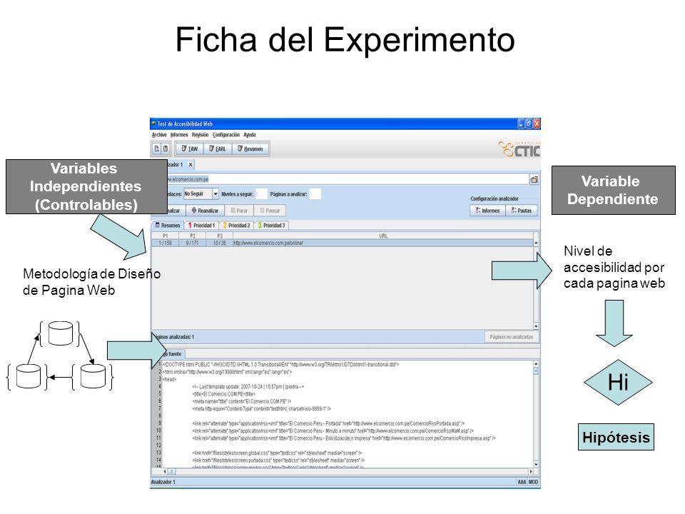 Ficha del Experimento Variables Independientes (Controlables) Metodología de Diseño de Pagina Web Nivel de accesibilidad por cada pagina web Variable