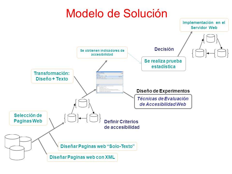 Modelo de Solución Definir Criterios de accesibilidad Selección de Paginas Web Técnicas de Evaluación de Accesibilidad Web Se realiza prueba estadísti