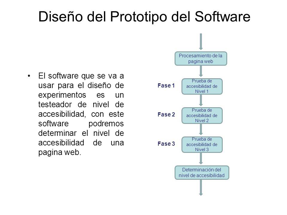 Diseño del Prototipo del Software Procesamiento de la pagina web Prueba de accesibilidad de Nivel 1 Prueba de accesibilidad de Nivel 2 Prueba de acces