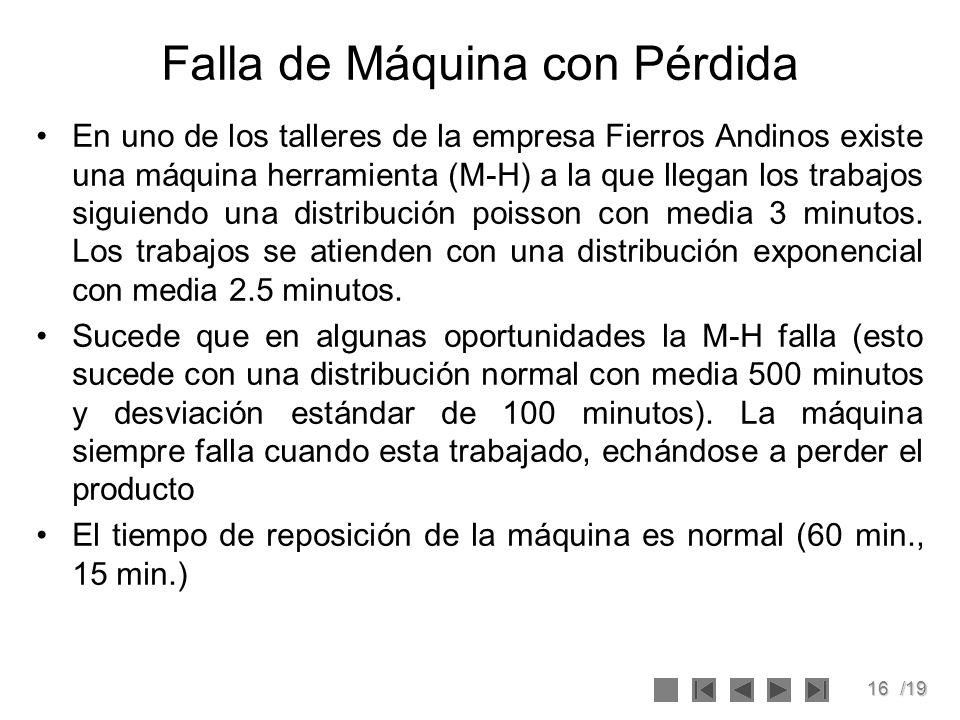 16/19 Falla de Máquina con Pérdida En uno de los talleres de la empresa Fierros Andinos existe una máquina herramienta (M-H) a la que llegan los trabajos siguiendo una distribución poisson con media 3 minutos.