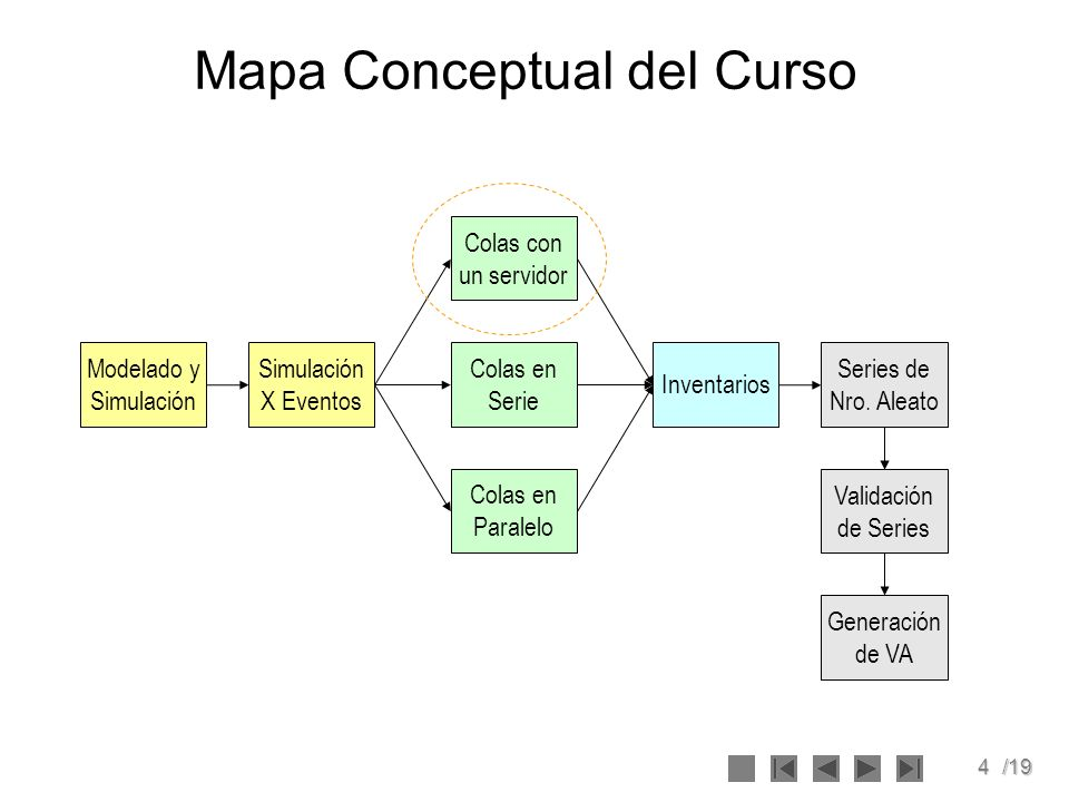 4/19 Mapa Conceptual del Curso Simulación X Eventos Modelado y Simulación Colas en Serie Colas con un servidor Colas en Paralelo Inventarios Series de Nro.