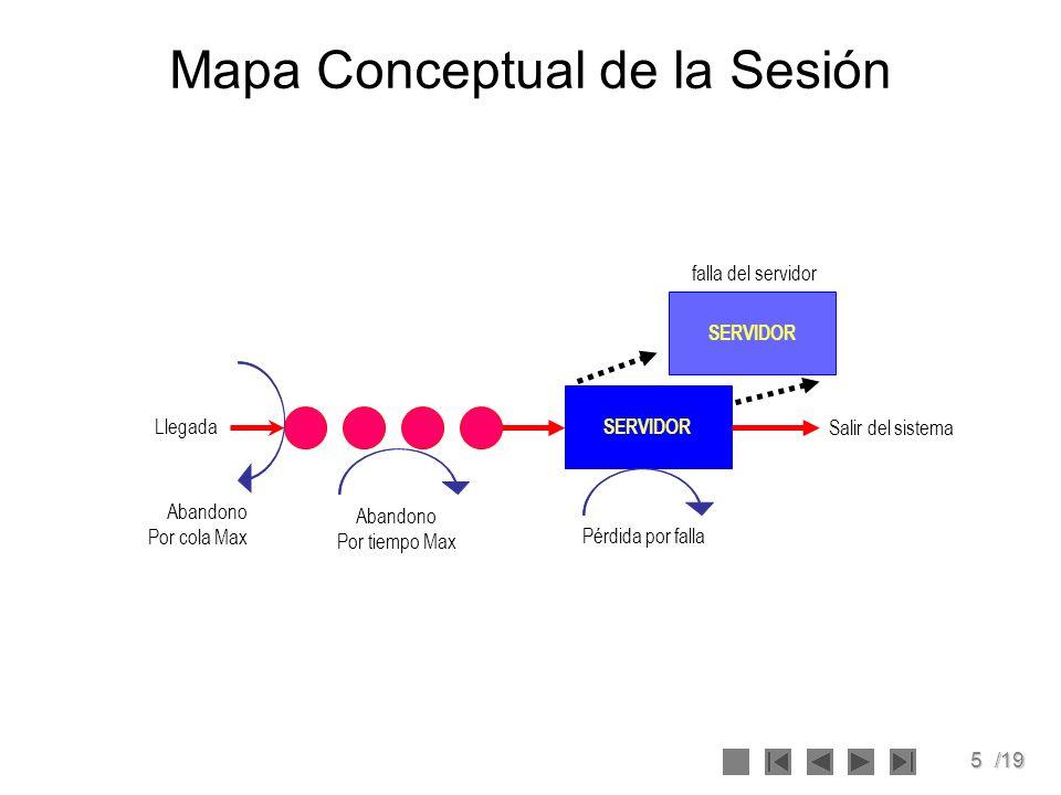 5/19 Mapa Conceptual de la Sesión SERVIDOR falla del servidor Llegada Abandono Por cola Max Abandono Por tiempo Max Pérdida por falla Salir del sistema
