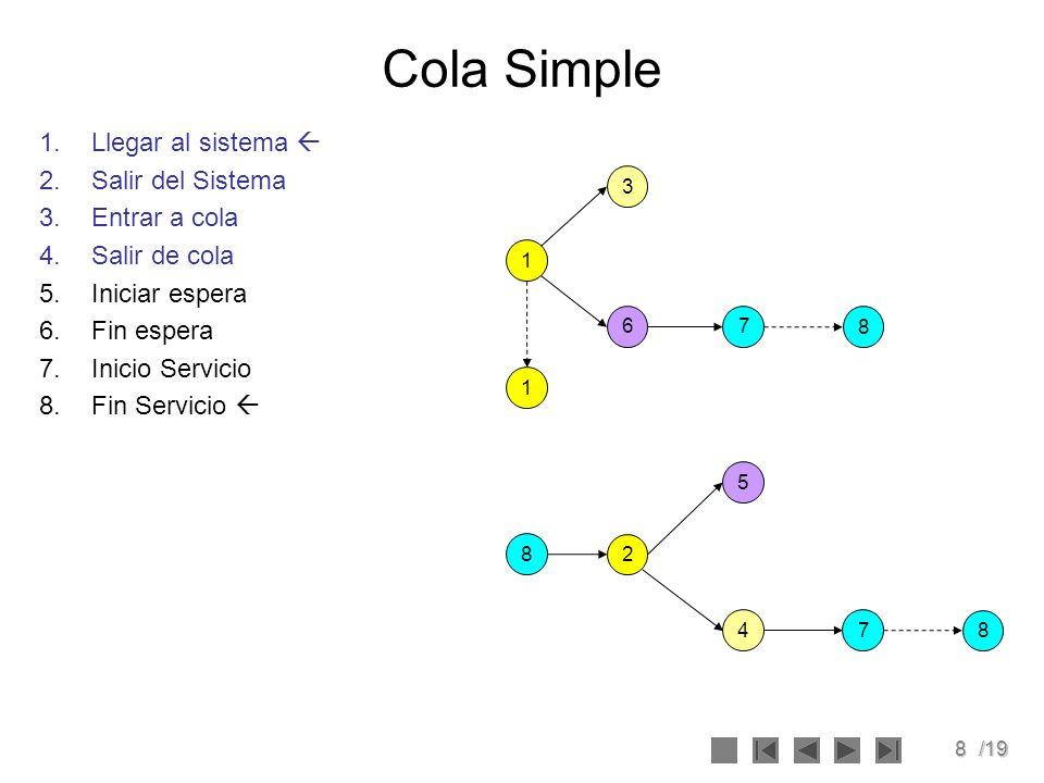 8/19 Cola Simple 1.Llegar al sistema 2.Salir del Sistema 3.Entrar a cola 4.Salir de cola 5.Iniciar espera 6.Fin espera 7.Inicio Servicio 8.Fin Servici