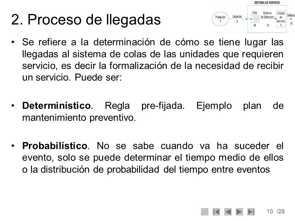 10/28 2. Proceso de llegadas Se refiere a la determinación de cómo se tiene lugar las llegadas al sistema de colas de las unidades que requieren servi
