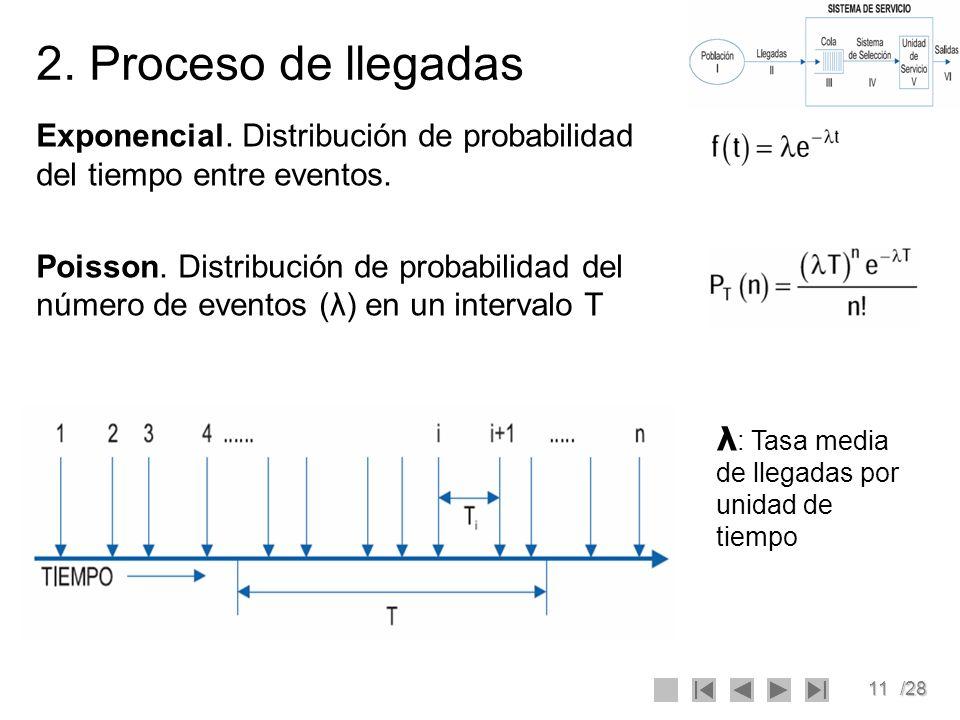 11/28 2. Proceso de llegadas Exponencial. Distribución de probabilidad del tiempo entre eventos. Poisson. Distribución de probabilidad del número de e