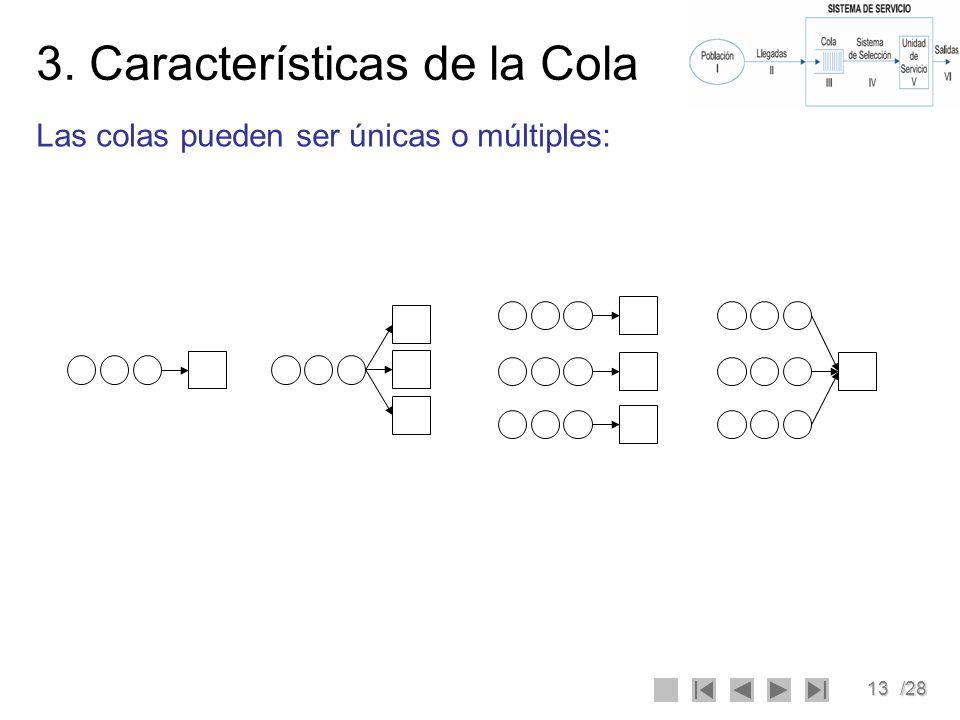 13/28 3. Características de la Cola Las colas pueden ser únicas o múltiples: