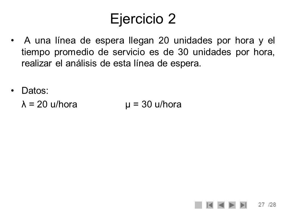 27/28 Ejercicio 2 A una línea de espera llegan 20 unidades por hora y el tiempo promedio de servicio es de 30 unidades por hora, realizar el análisis