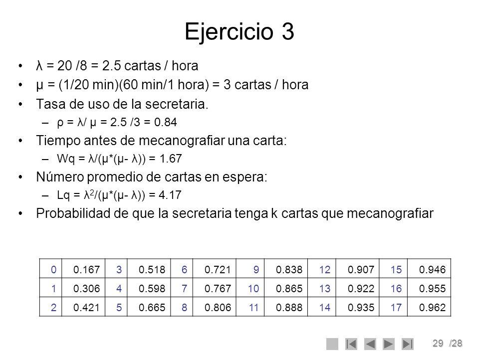 29/28 Ejercicio 3 λ = 20 /8 = 2.5 cartas / hora μ = (1/20 min)(60 min/1 hora) = 3 cartas / hora Tasa de uso de la secretaria. –ρ = λ/ μ = 2.5 /3 = 0.8